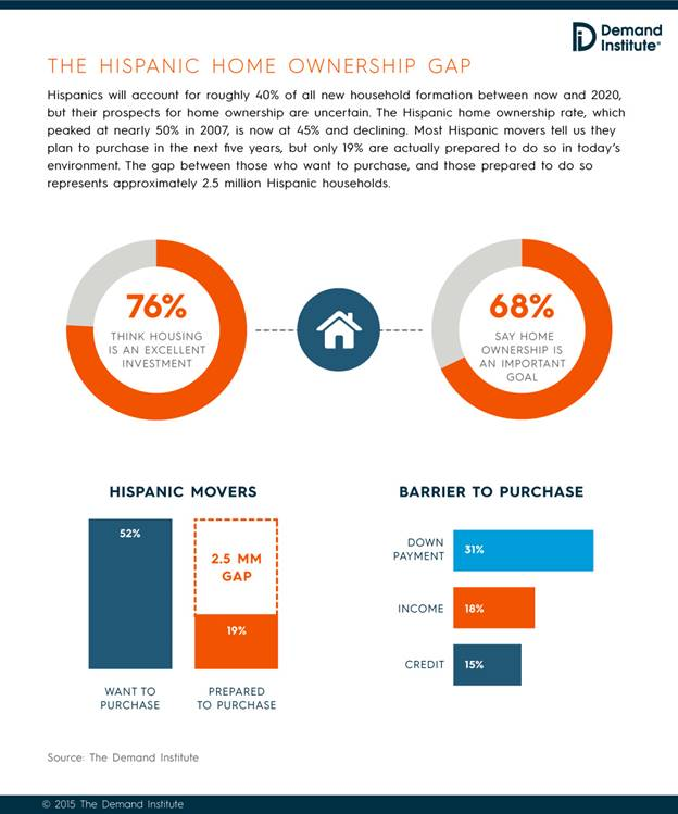 According to Nielsen, Hispanic home ownership is on the decline